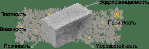 Лаб бетон объемный вес фибробетона